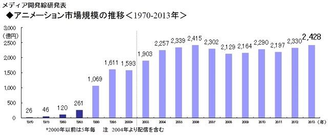 【海外の反応】日本アニメ市場過去最高の2428億円